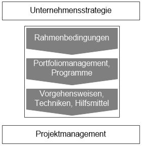 Strategie_Projektmanagement