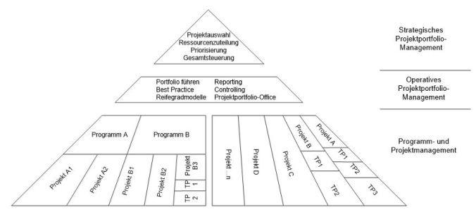 portfoliopyramide