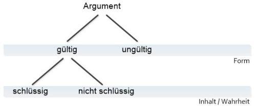Logik_Baum