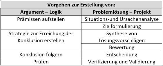 Logik_Problemlösung